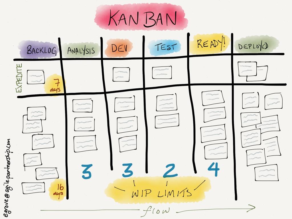 planning-kanban