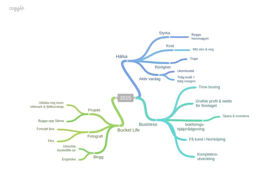 <!--:sv-->The Bucket Map 2015<!--:-->